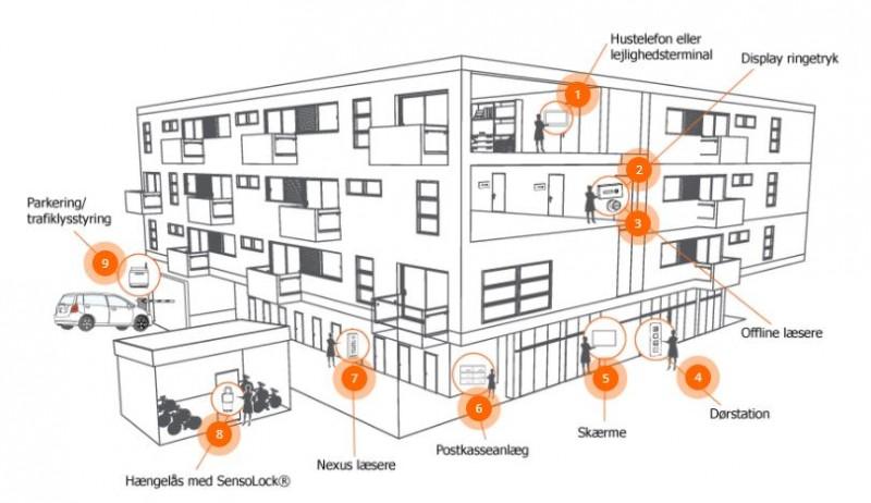 NovaDrive - et brugervenligt driftssystem til boligejendomme